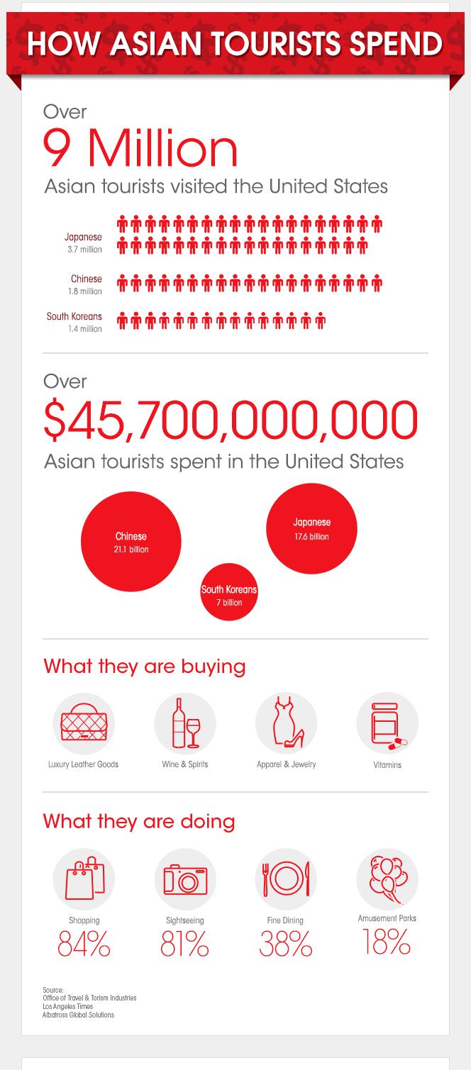 asian t infograph