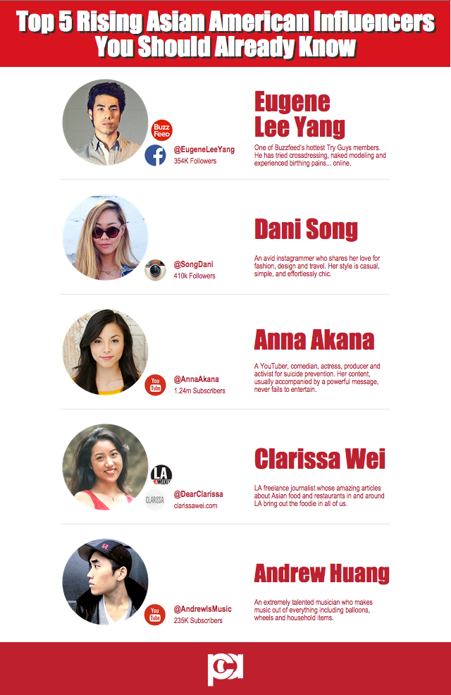 Rising AA Influencers PCA